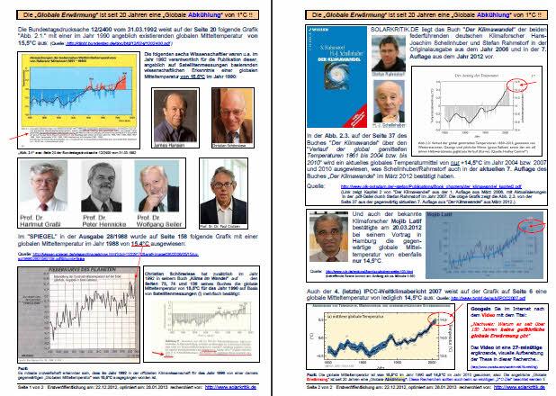 """Die """"offiziellen"""" Klimaforscher bestätigen: Die """"Globale Erwärmung"""" ist seit 20 Jahren eine """"Globale Abkühlung"""" von 1°C !!"""